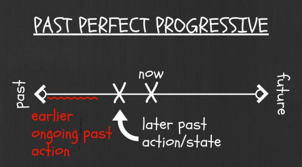 past-perfect-prog