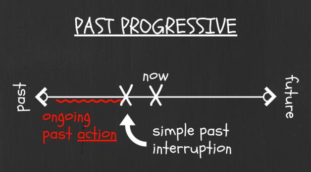 past-prog-3
