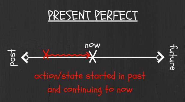 present-perfect-1