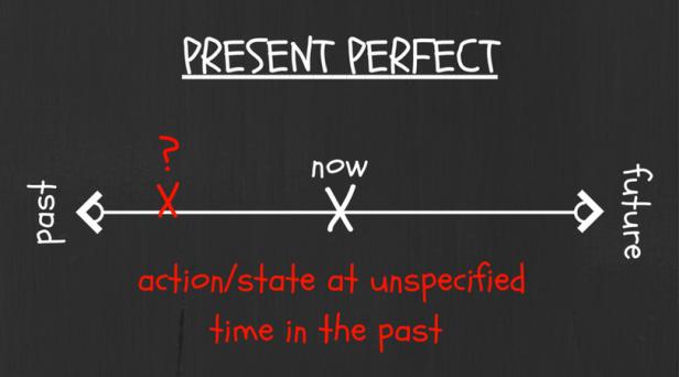 present-perfect-22