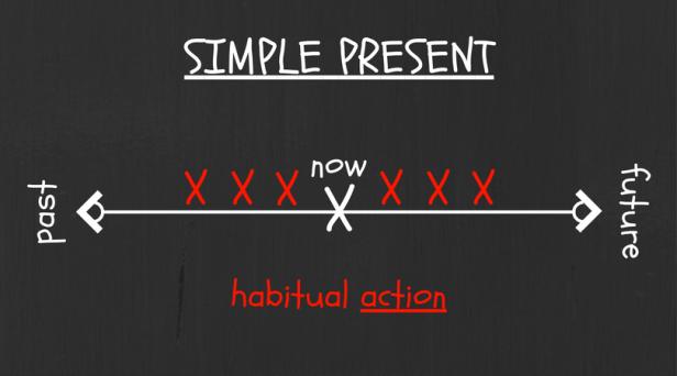 simple-present-2